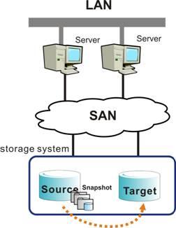 Infortrend Advanced Data Replication License for EonStor DS series.