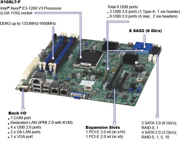 Supermicro MB Xeon E3-1200V3 X10SL7-F C224 2xGLAN RAID SAS