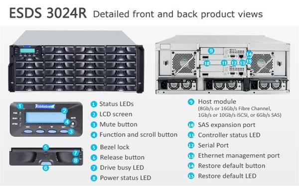 Infortrend(ESDS 3024R), 4U, 2x host board sloty, 2x6G SAS exp.,24xHDD bay, Dual Controller, 2x2GB, 3x PWS