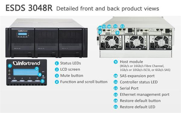 INFORTREND(ESDS 3048RE), 4U, 4x 1G iSCSI 2x host board sloty, 2x6G SAS exp.,48xHDD bay, Dual Controller, 2x2GB, 3x PWS