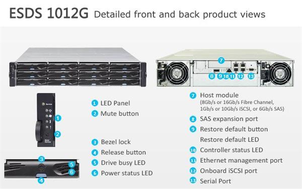 Infortrend EonStor DS 1000 2U/12bay,48TB Single controller 1x6Gb SAS EXP. Port, 4x1G iSCSI ports +1x ho
