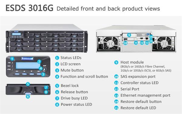 Infortrend (ESDS 3016GE), 3U, 1x host board sloty, 1x6G SAS exp.,16xHDD bay 64TB, Single Controller, 1x2GB, 2x PWS