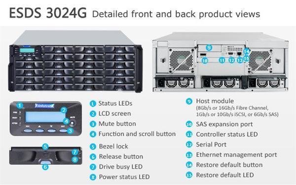 Infortrend(ESDS 3024GE), 4U, 1x host board sloty, 1x6G SAS exp.,24xHDD bay 96TB, Single Controller, 1x2GB, 3x PWS
