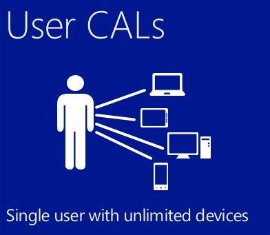OEM Windows server CAL 2016 User Czech - 1 CAL