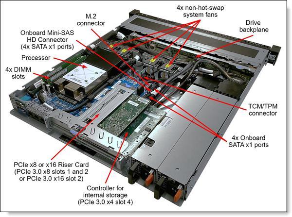 "Lenovo Server SR250, 1xIntel Xeon E-2124 4C 3.3GHz 71W, 1x8GB 1Rx8, 4/4 3.5""HS, SW RAID, 1x450W HS"