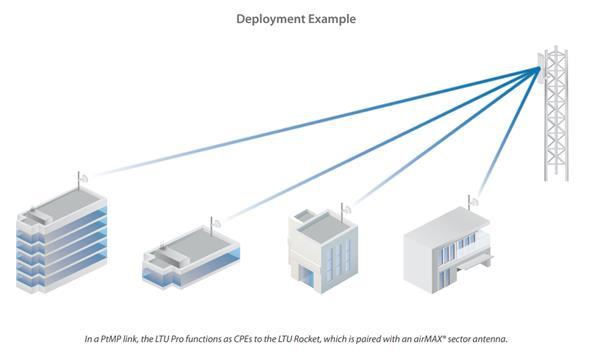 Ubiquiti LTU Pro - 5GHz, PtMP CPE, 1xGLAN, 1024QAM MIMO, 24 dBi, 25km, 600+ Mbps