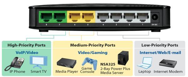 ZyXEL GS-108S, 8p Gigabit Switch, 4QoS (2x High, 2x Middle), 802.3az(Green), desktop, plastic housing
